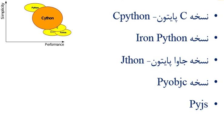 کتابخانه های تعامل پایتون با دیگر زبان ها
