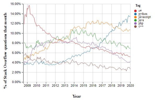 نمودار مقایسه محبوبیت زبانهای مختلف